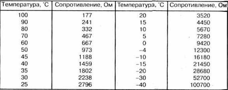 Таблица зависимости температура и сопротивление ДТОЖ