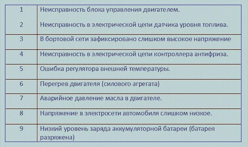 Таблица ошибок ВАЗ 2114
