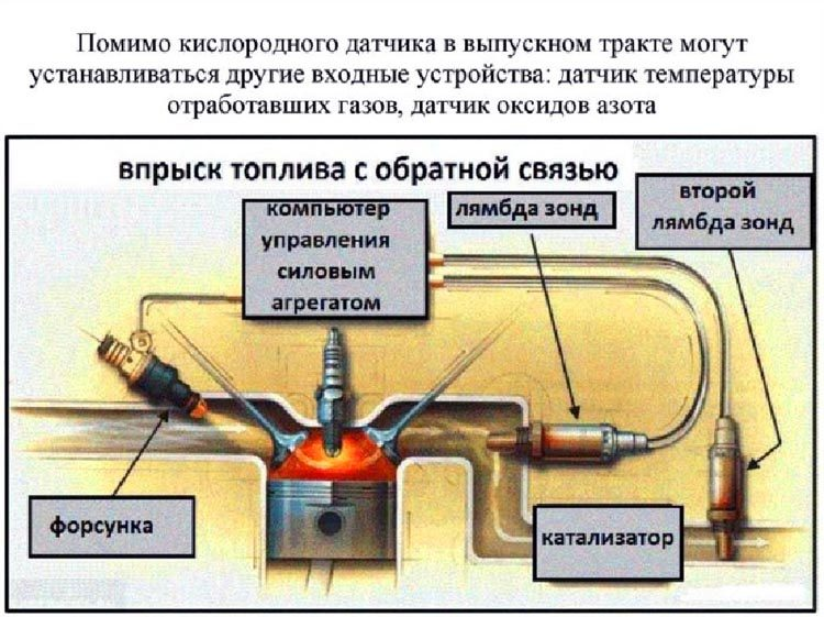 Схема работы катализатора