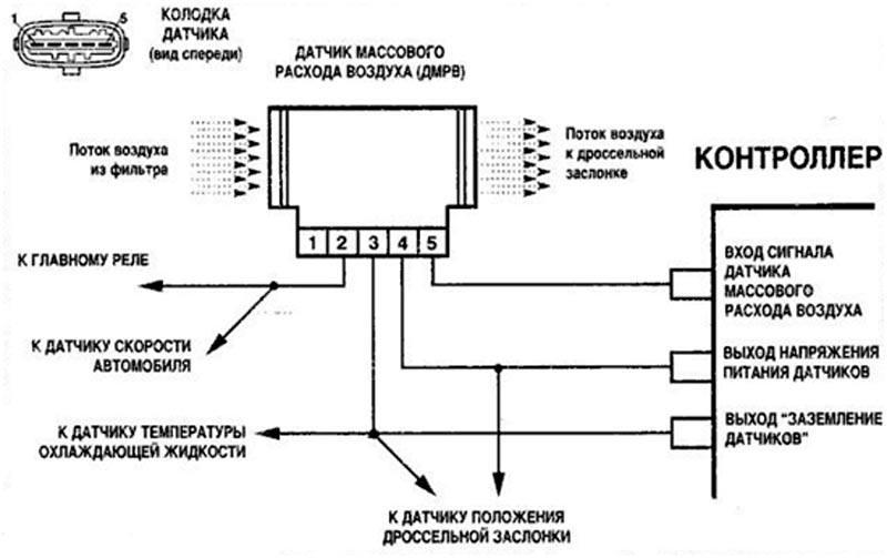 Схема ДМРВ ВАЗ 2114