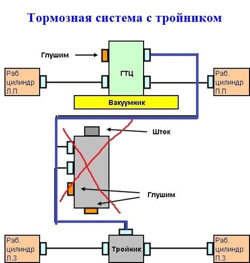 Тормозная система с тройником
