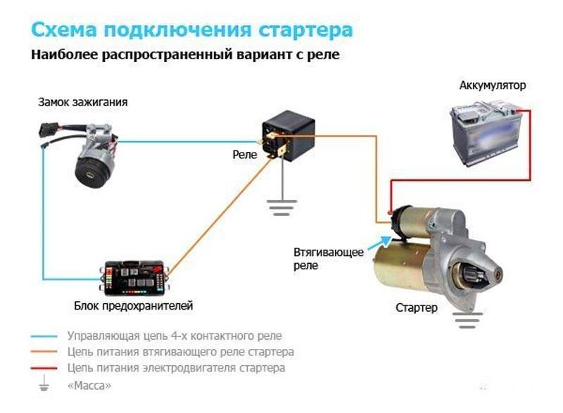 Схема стартера ВАЗ 2114