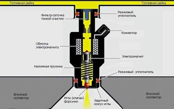 Схема работы форсунки ВАЗ 2114