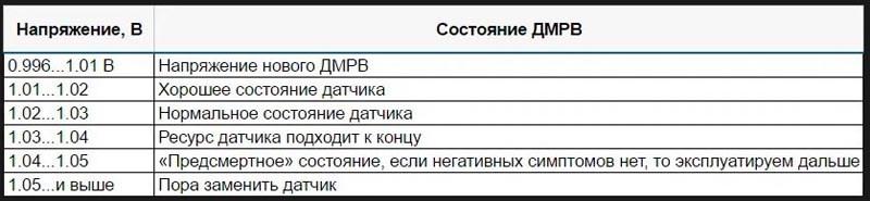 Замена ДМРВ ВАЗ 2114
